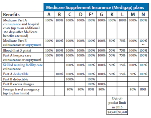 Medicare Supplement Plans from Medicare & You Page101
