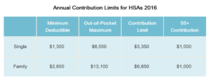 Annual Contribution Limits for HSAs 2016